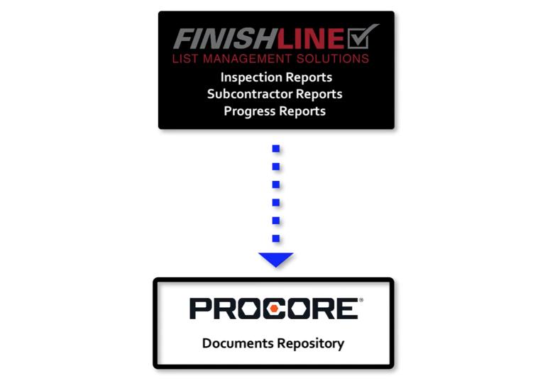 procore and finishline